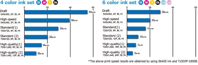 Tx300P-1800B Print speed