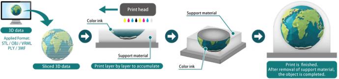 Layering & coloring method (image)