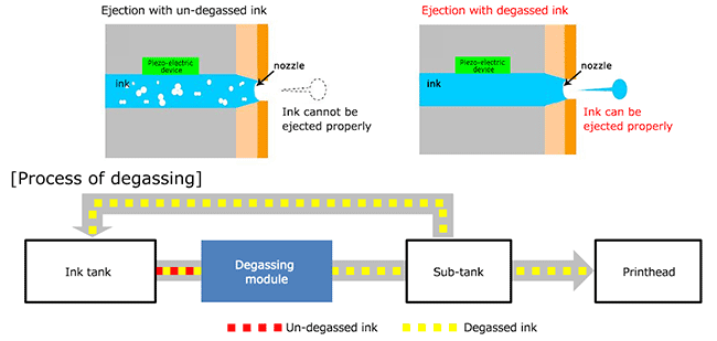 Illustration of Degassing module