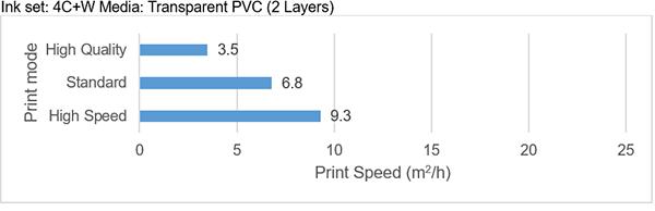 Ink set: 4C+W Media: Transparent PVC (2 Layers)