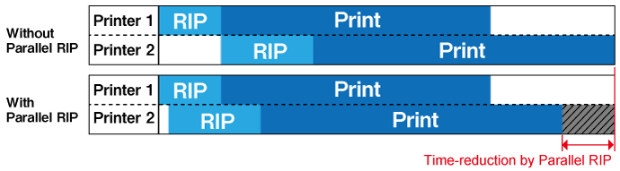 Parallel RIP function