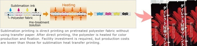 Sublimation printing is direct printing on pretreated polyester fabric without using transfer paper.