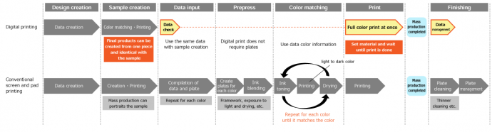Workflow of digital printing